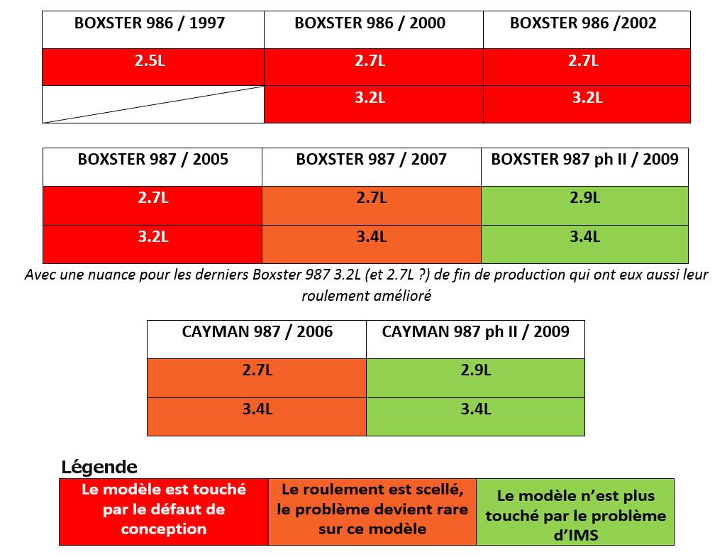 Boxster de 2005 et peur de la casse IMS? La solution!  - Page 2 Bc911-1435735104-U182