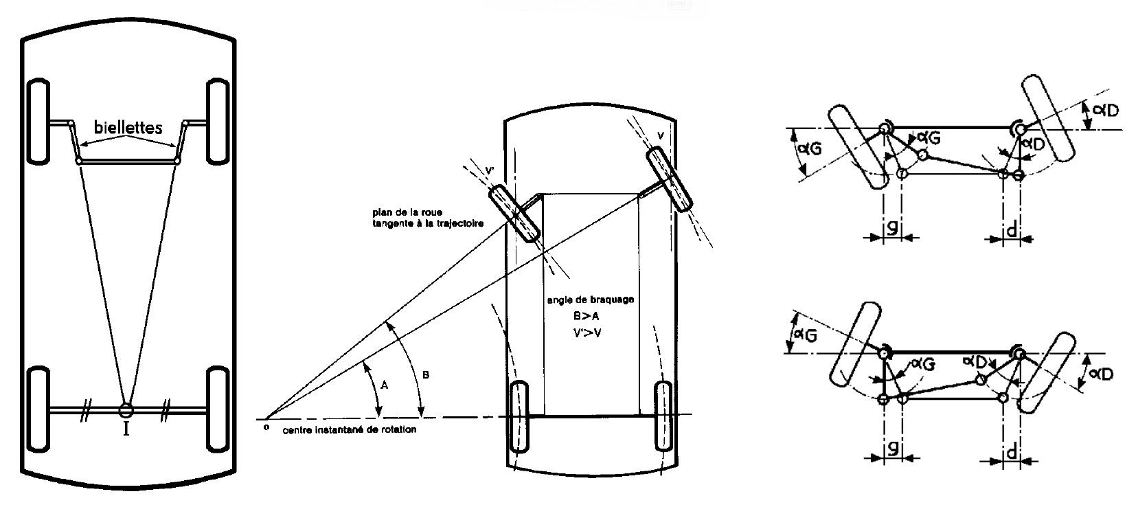 ripage des roues avant en braquant - page 2